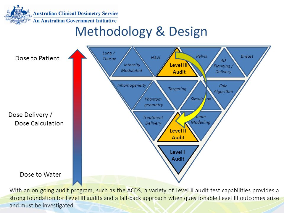 Methodology & Design Dose to Patient Dose Delivery / Dose Calculation