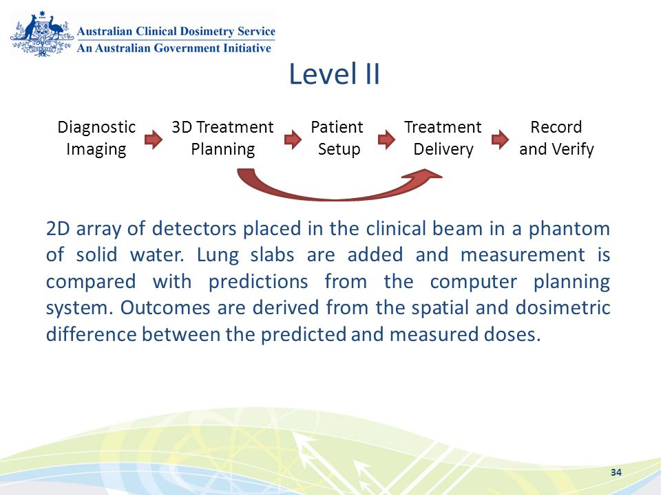 Level II Diagnostic. Imaging. 3D Treatment. Planning. Patient. Setup. Treatment. Delivery. Record.