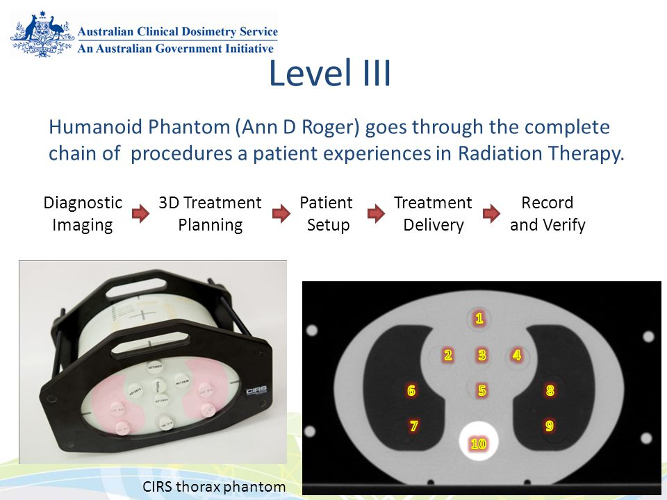 Level III Humanoid Phantom (Ann D Roger) goes through the complete chain of procedures a patient experiences in Radiation Therapy.