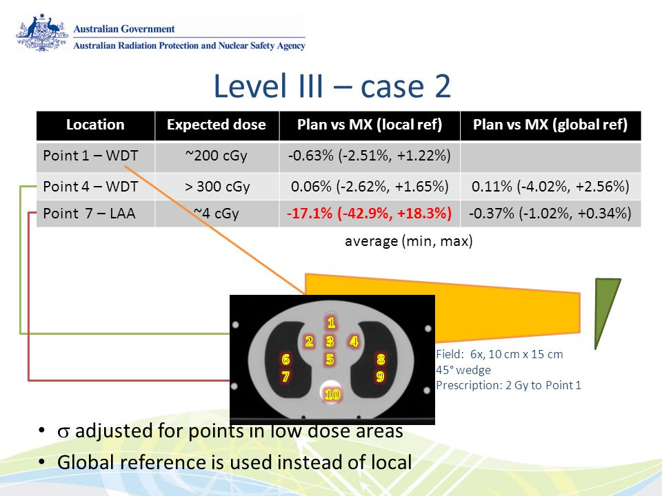 Level III – case 2  adjusted for points in low dose areas