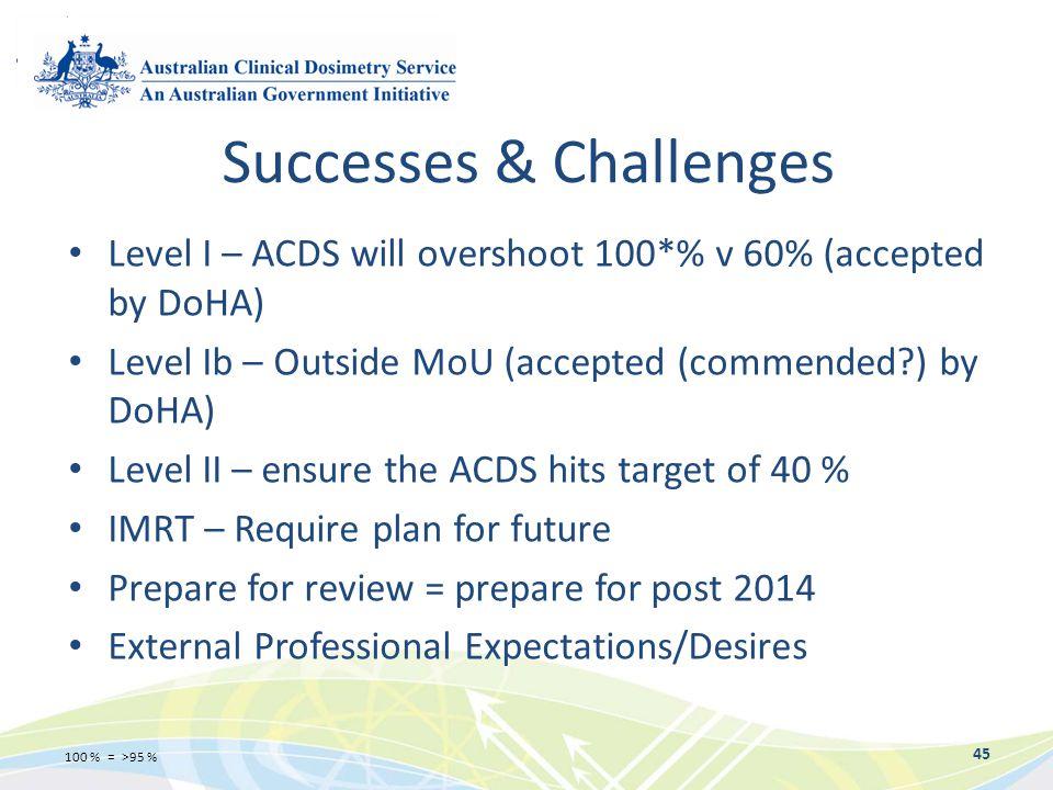 Successes & Challenges