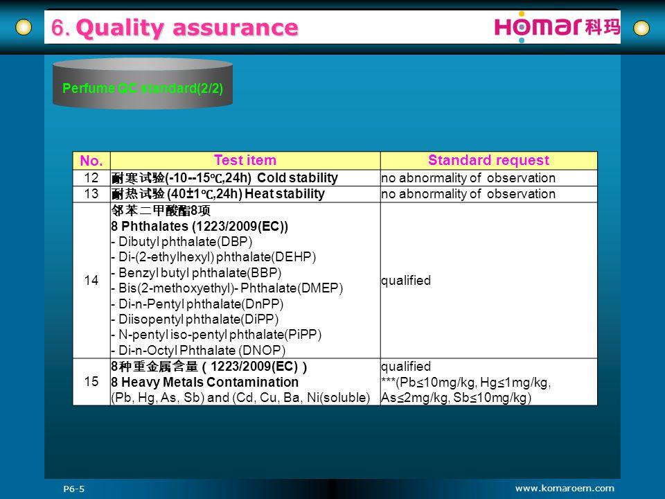 Perfume QC standard(2/2)