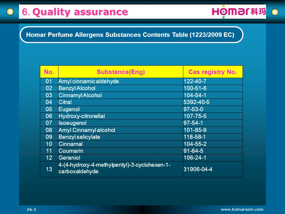 Homar Perfume Allergens Substances Contents Table (1223/2009 EC)