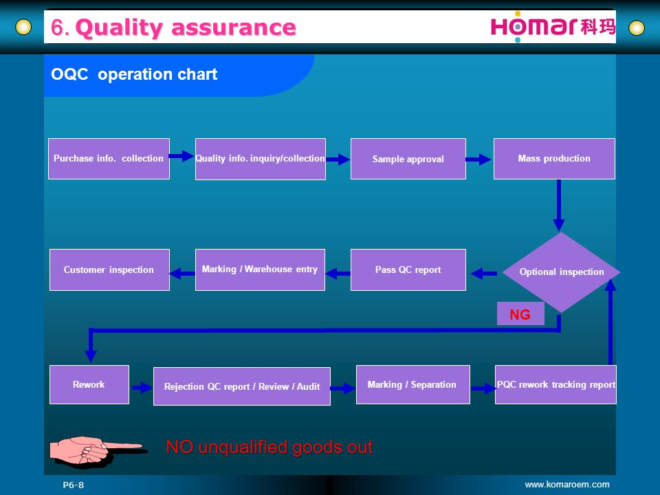6. Quality assurance NO unqualified goods out OQC operation chart NG