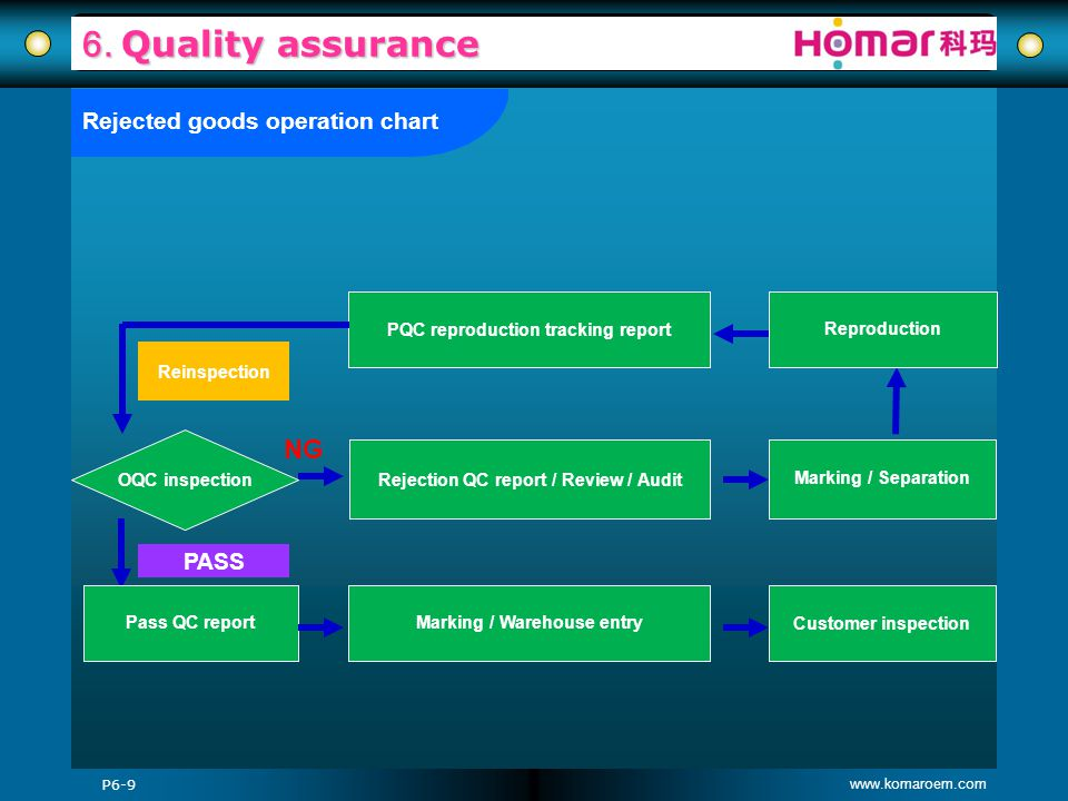 6. Quality assurance NG Rejected goods operation chart PASS