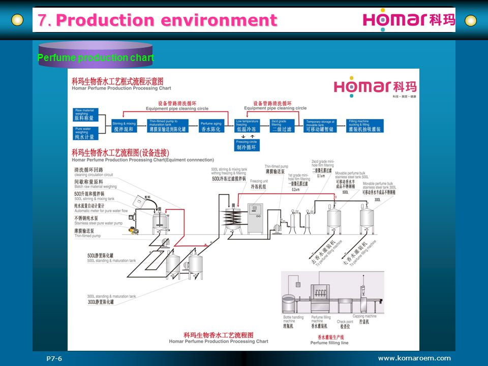 7. Production environment