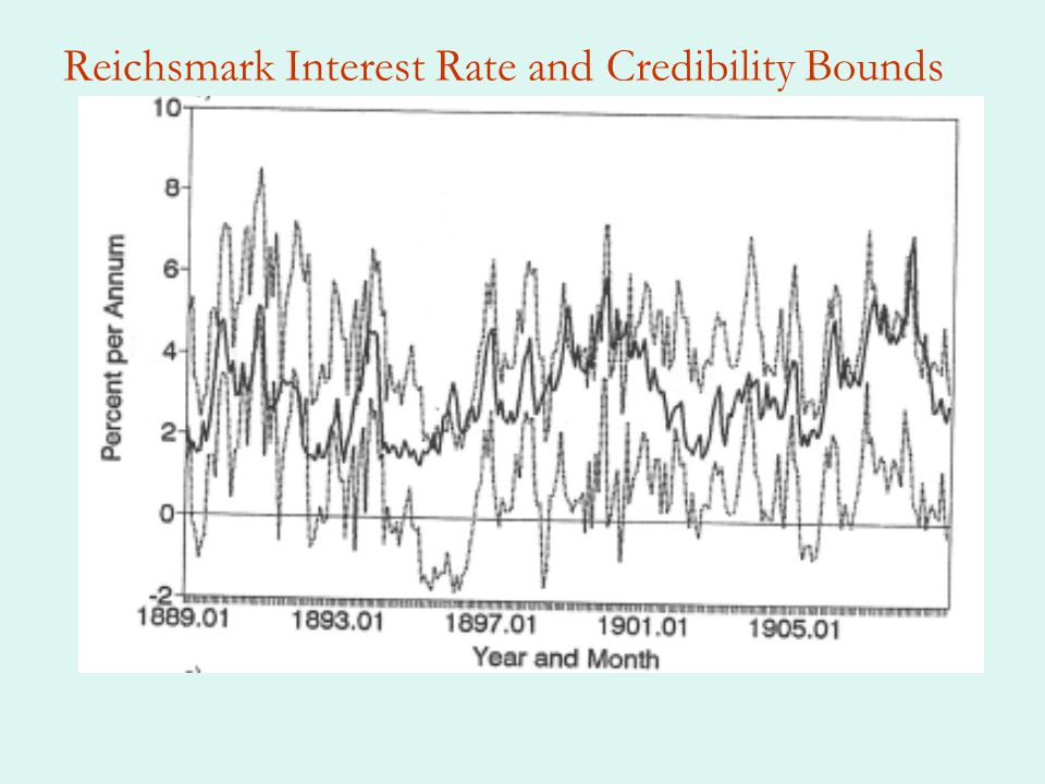 Reichsmark Interest Rate and Credibility Bounds