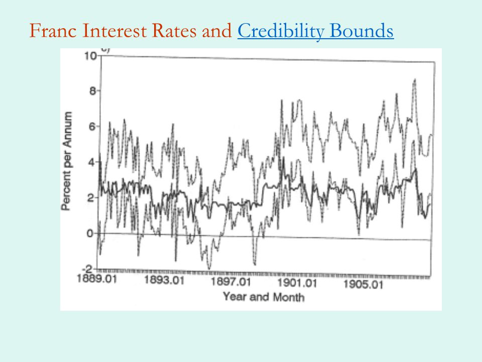 Franc Interest Rates and Credibility Bounds