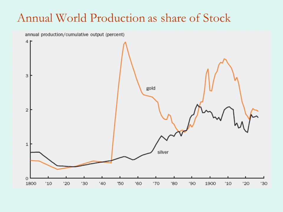 Annual World Production as share of Stock