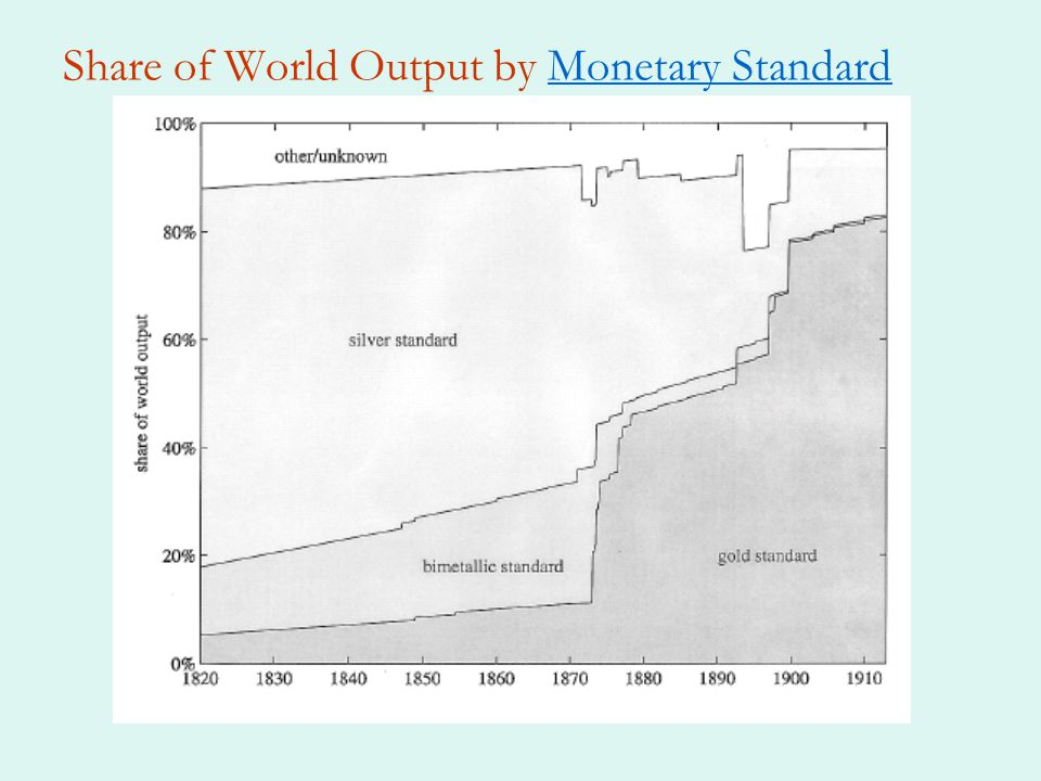 Share of World Output by Monetary Standard