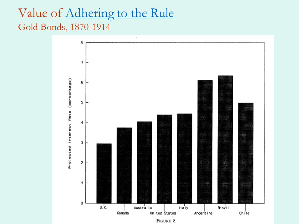 Value of Adhering to the Rule Gold Bonds, 1870-1914