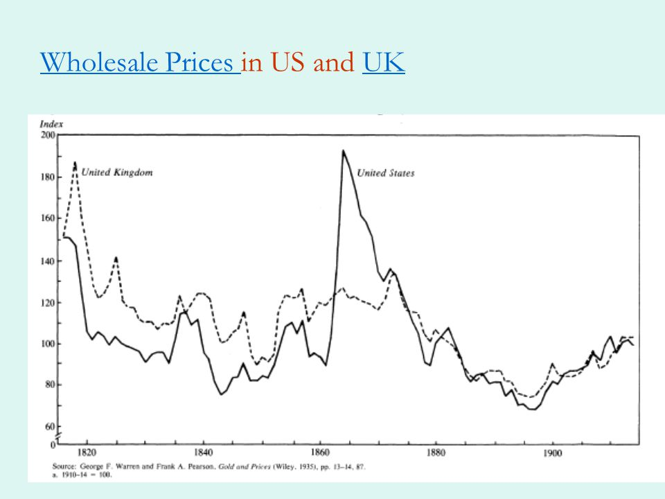 Wholesale Prices in US and UK