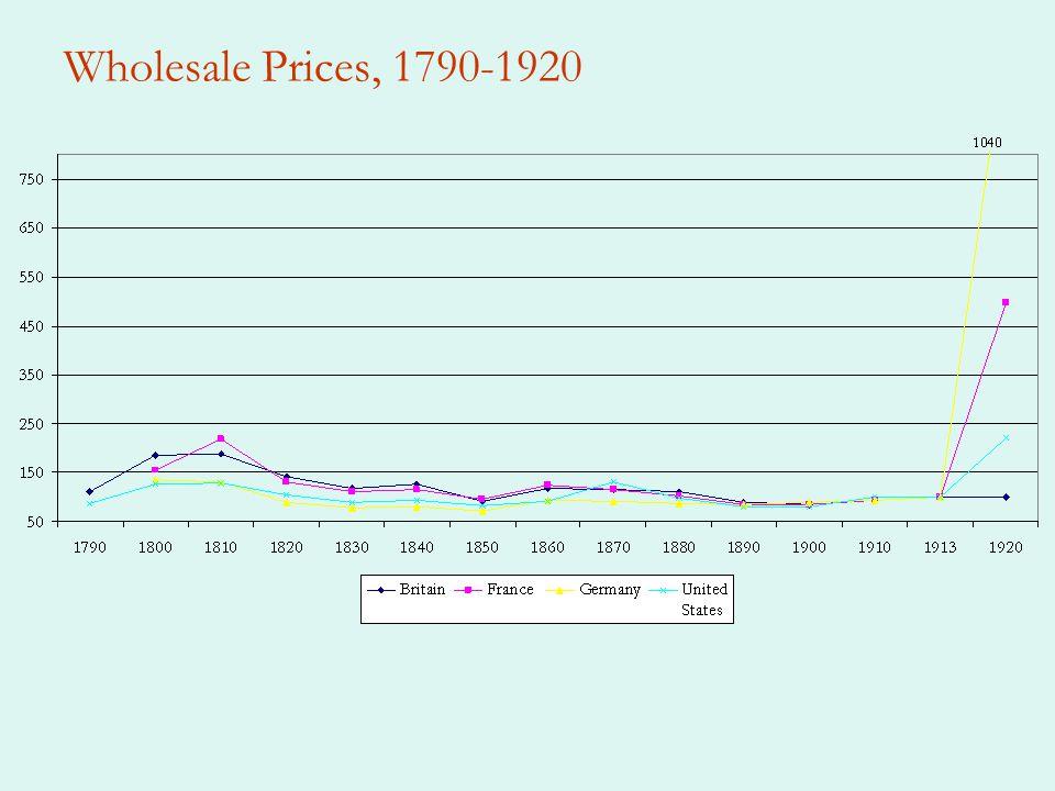 Wholesale Prices, 1790-1920