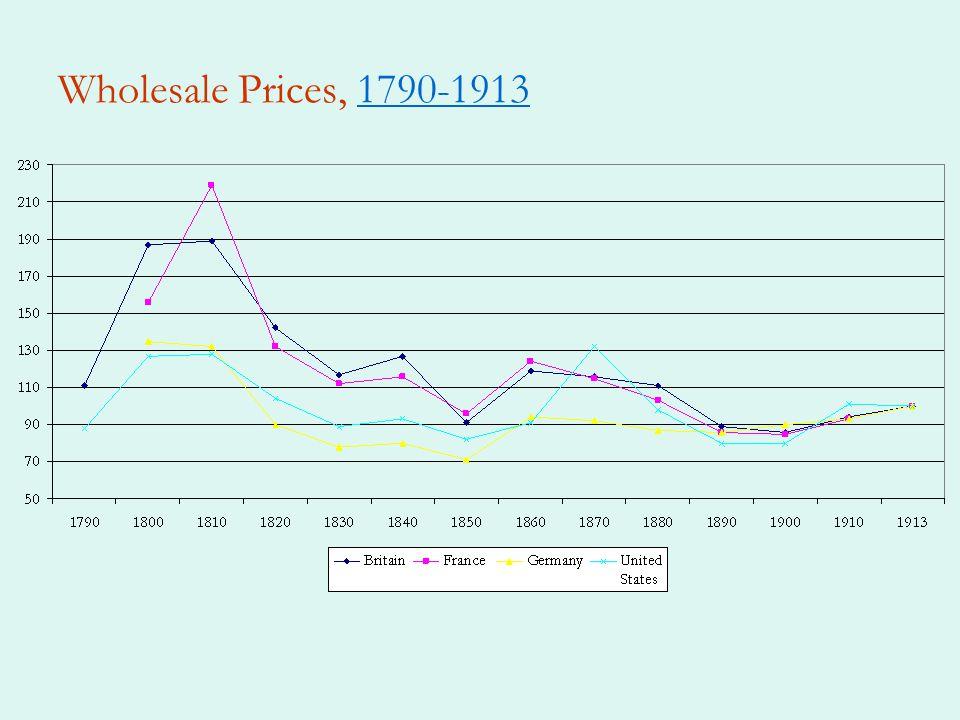 Wholesale Prices, 1790-1913