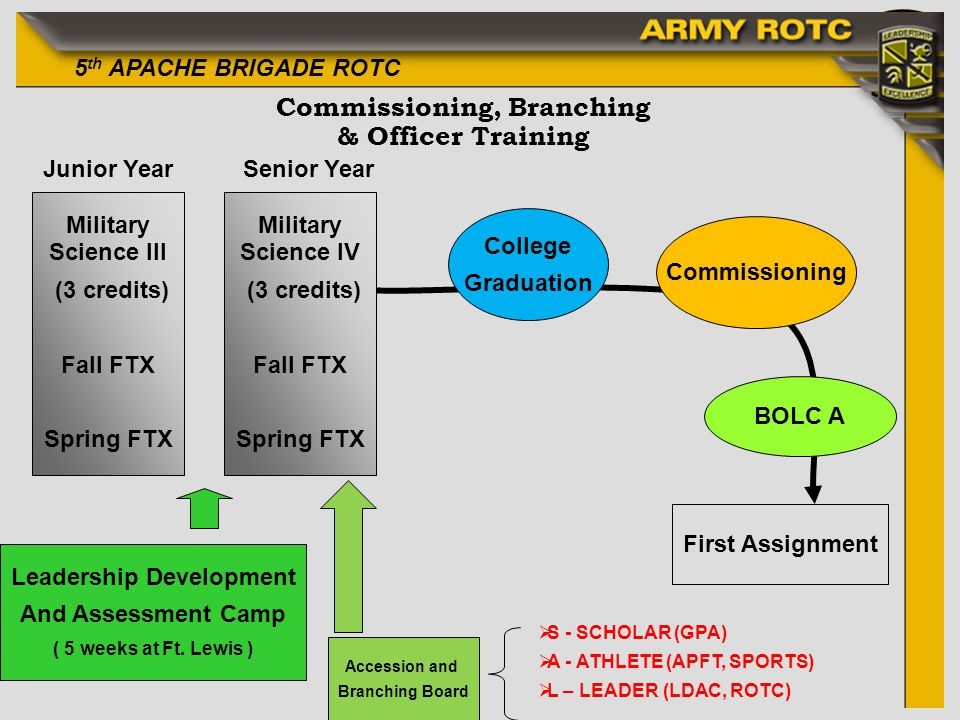 Commissioning, Branching & Officer Training