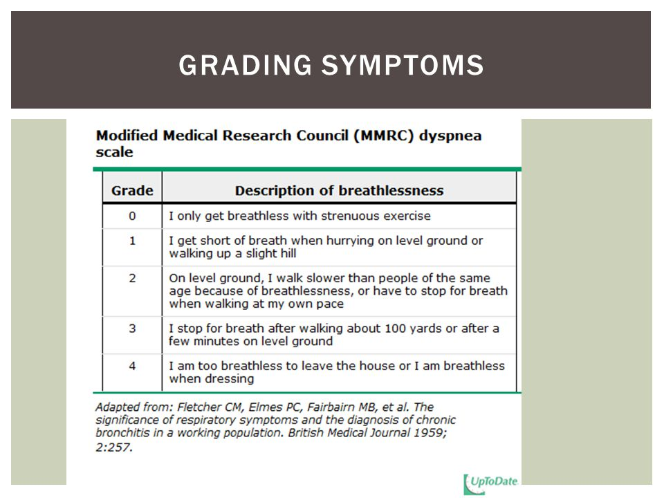 Grading symptoms This is how symptoms are graded in the new system.