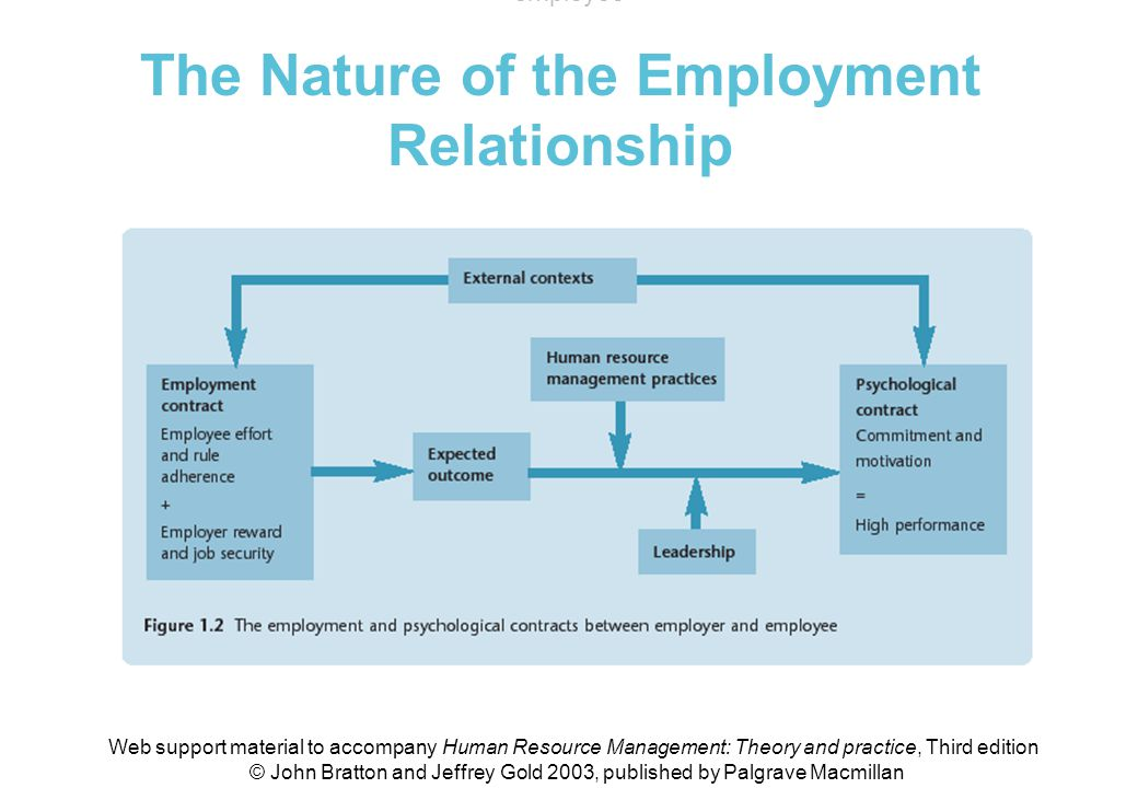 relationship between hrm and employee attitude Kehoe, wright / impact of high-performance human resource practices 367 between hr practice perceptions and intent to remain with the organization.