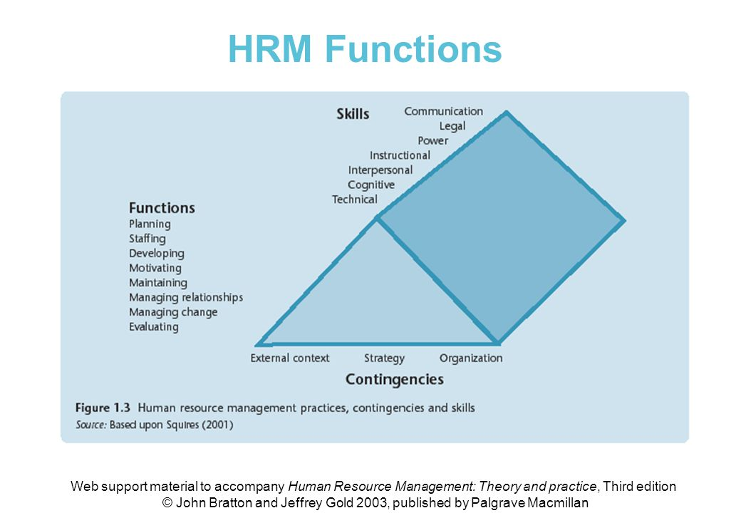 Figure 1.3 HRM practices, contingencies and skills