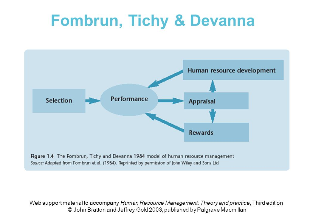 Fig 1.4 The Fombrun, Tichy & Devanna 1984 model of HRM