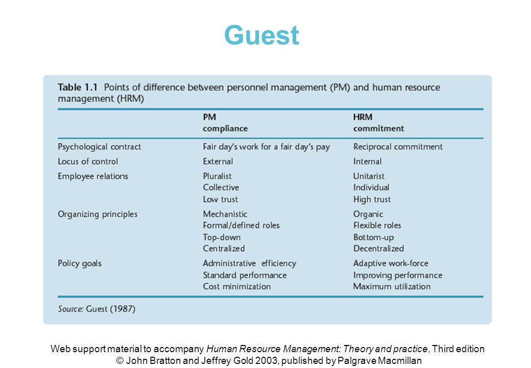 Table 1.1 Points of difference between PM and HRM