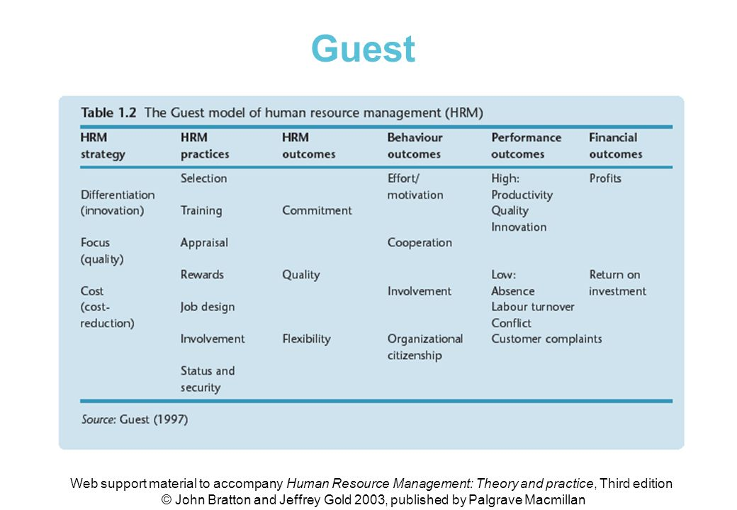 Table 1.2 The Guest model of HRM