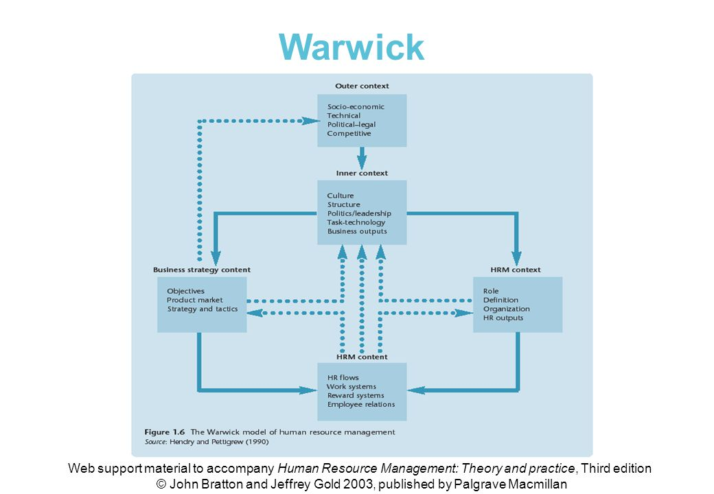 Fig 1.6 The Warwick model of HRM