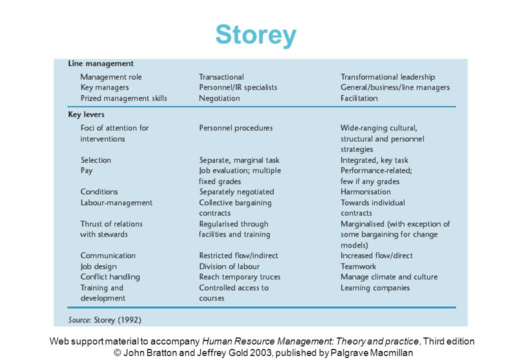 Table 1.3 The Storey model of HRM