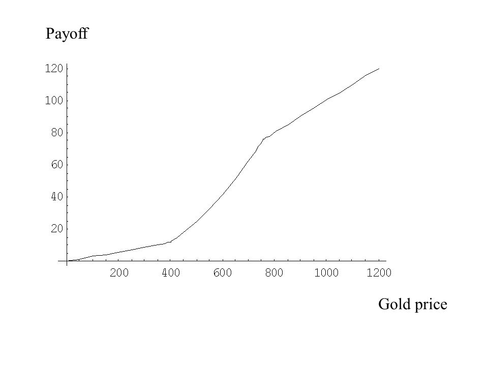 Payoff Gold price