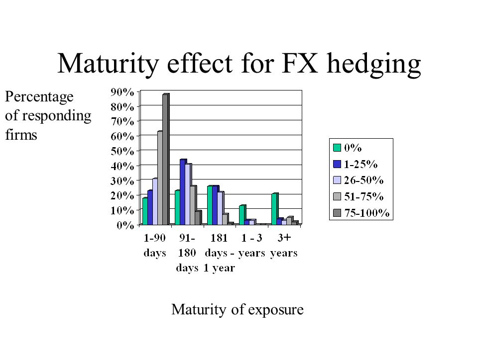 Maturity effect for FX hedging