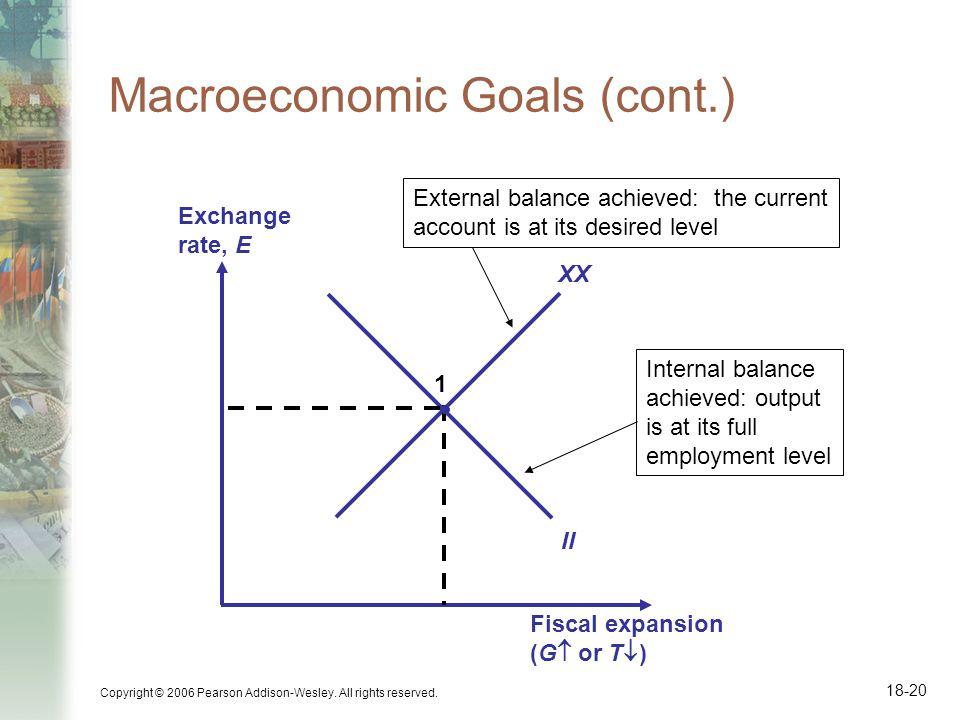 Macroeconomic Goals (cont.)