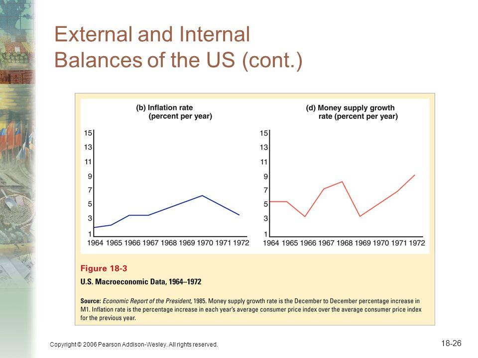 External and Internal Balances of the US (cont.)