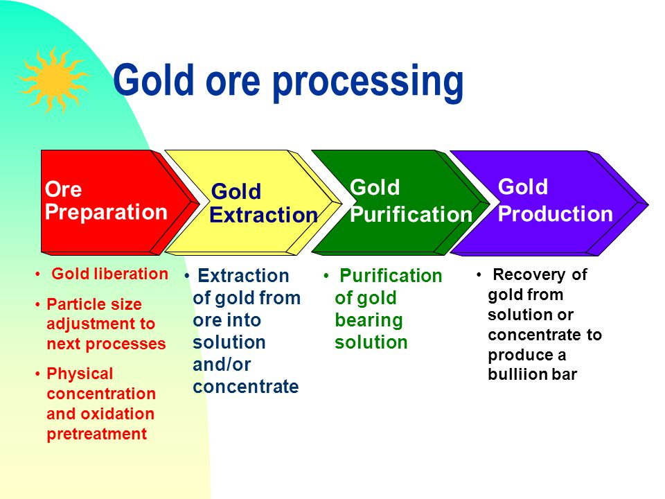 Gold ore processing Gold Ore Gold Gold Purification Production