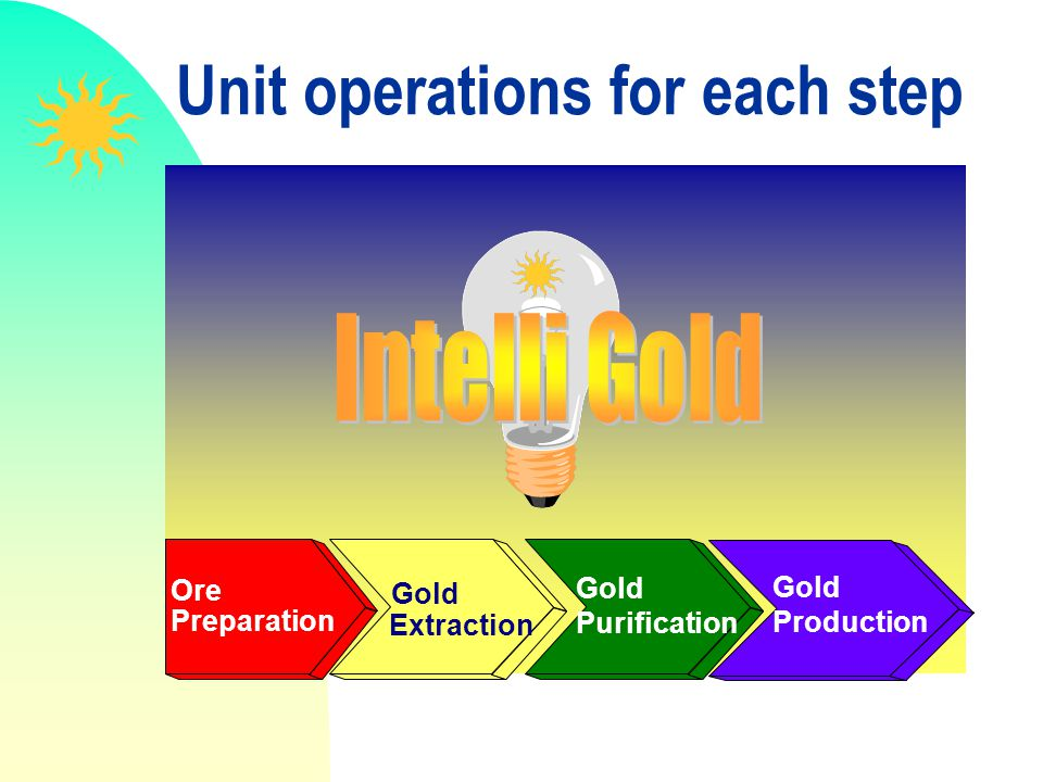 Unit operations for each step