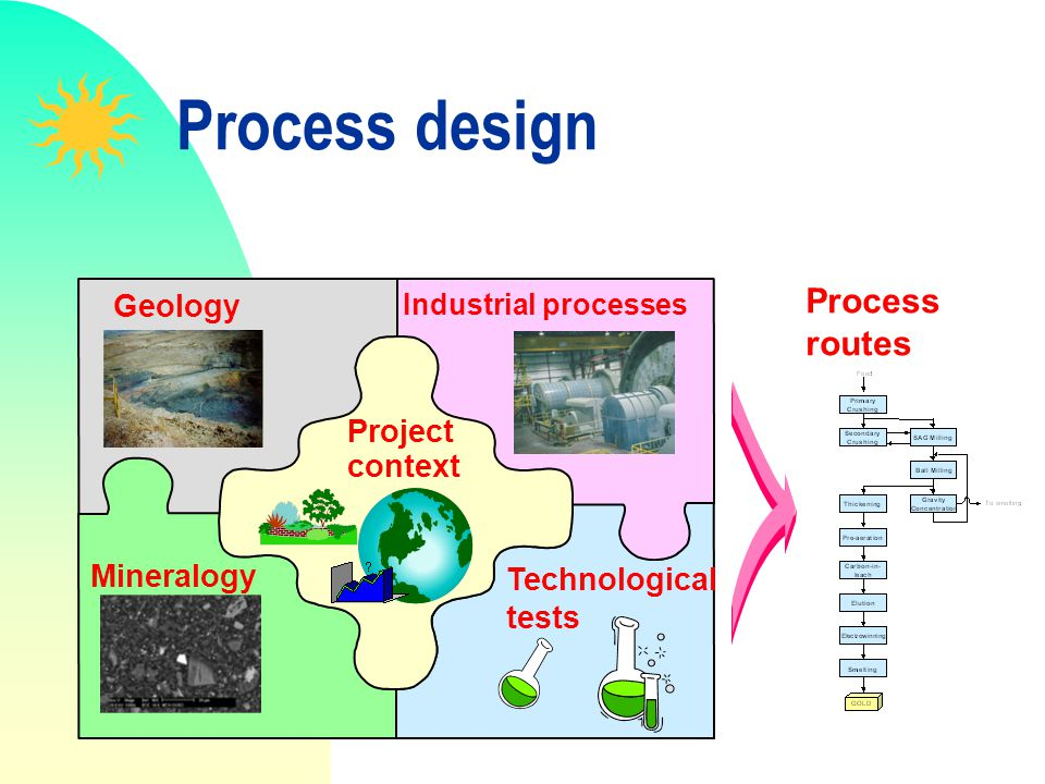 Process design Process routes Geology Project context Mineralogy