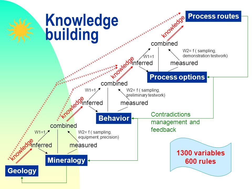 Knowledge building Process routes Process options Behavior