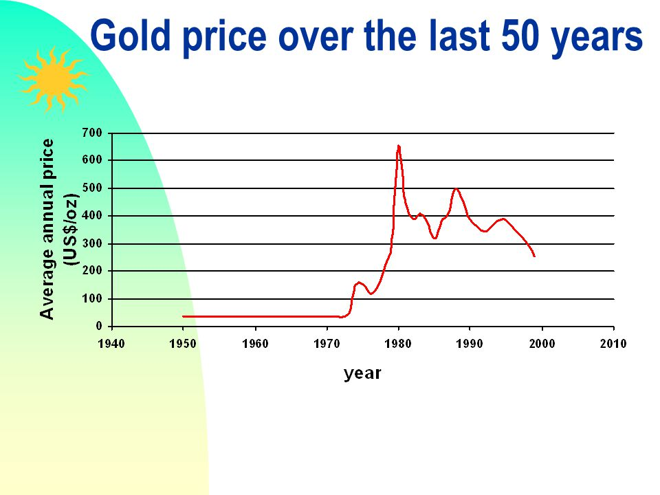 Gold price over the last 50 years