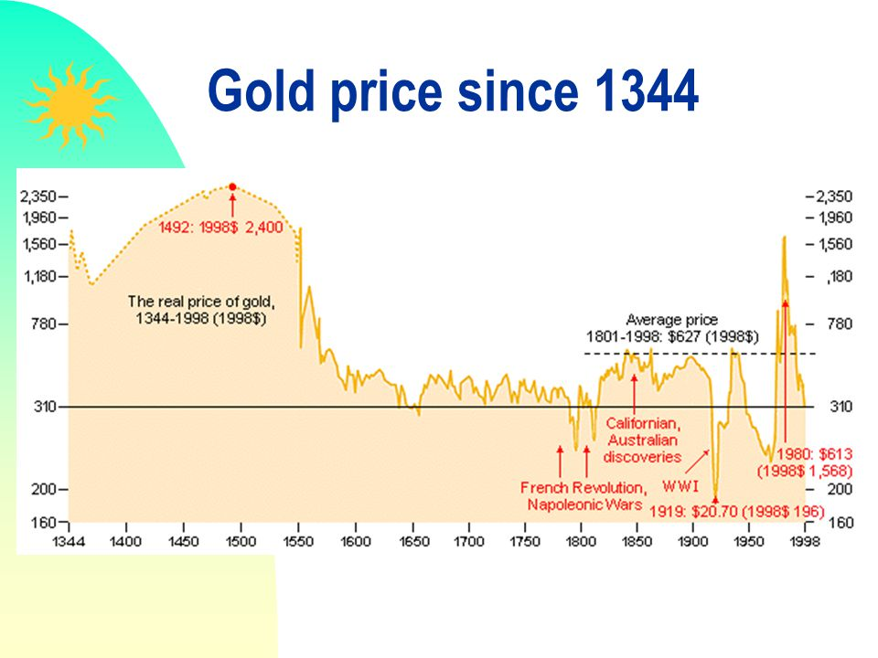 Gold price since 1344