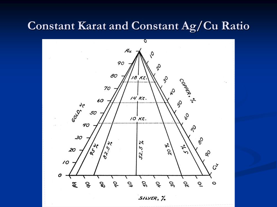 Constant Karat and Constant Ag/Cu Ratio