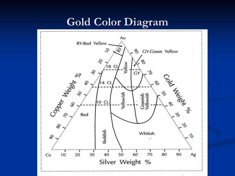 Gold Color Diagram