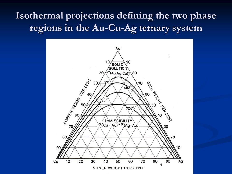 Isothermal projections defining the two phase regions in the Au-Cu-Ag ternary system