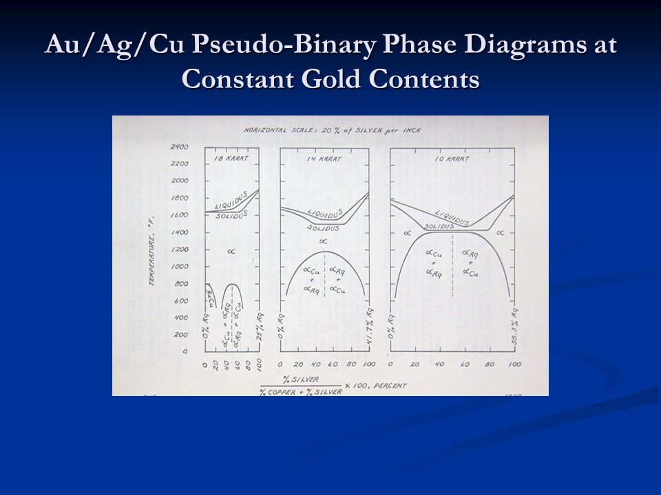 Au/Ag/Cu Pseudo-Binary Phase Diagrams at Constant Gold Contents