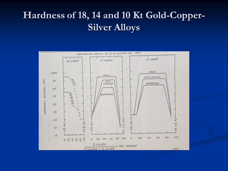 Hardness of 18, 14 and 10 Kt Gold-Copper-Silver Alloys