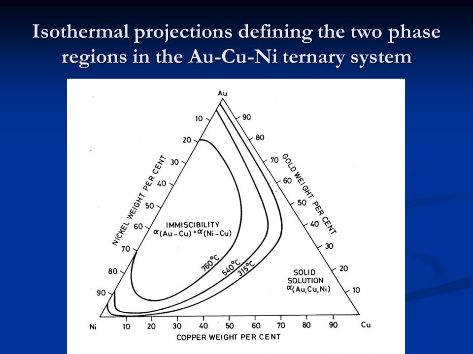 Isothermal projections defining the two phase regions in the Au-Cu-Ni ternary system