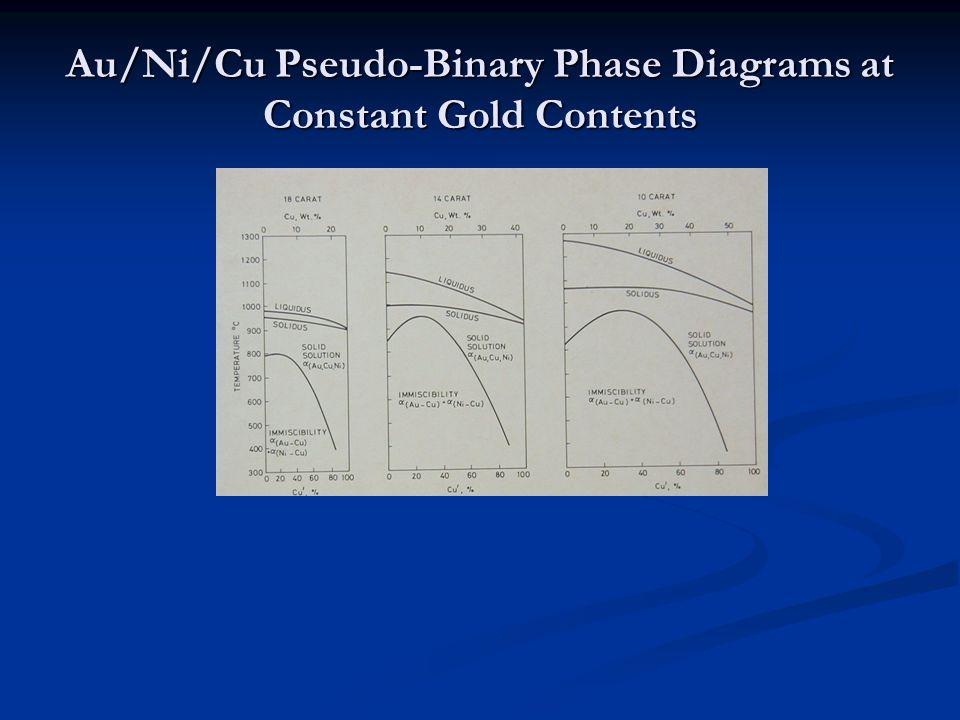 Au/Ni/Cu Pseudo-Binary Phase Diagrams at Constant Gold Contents
