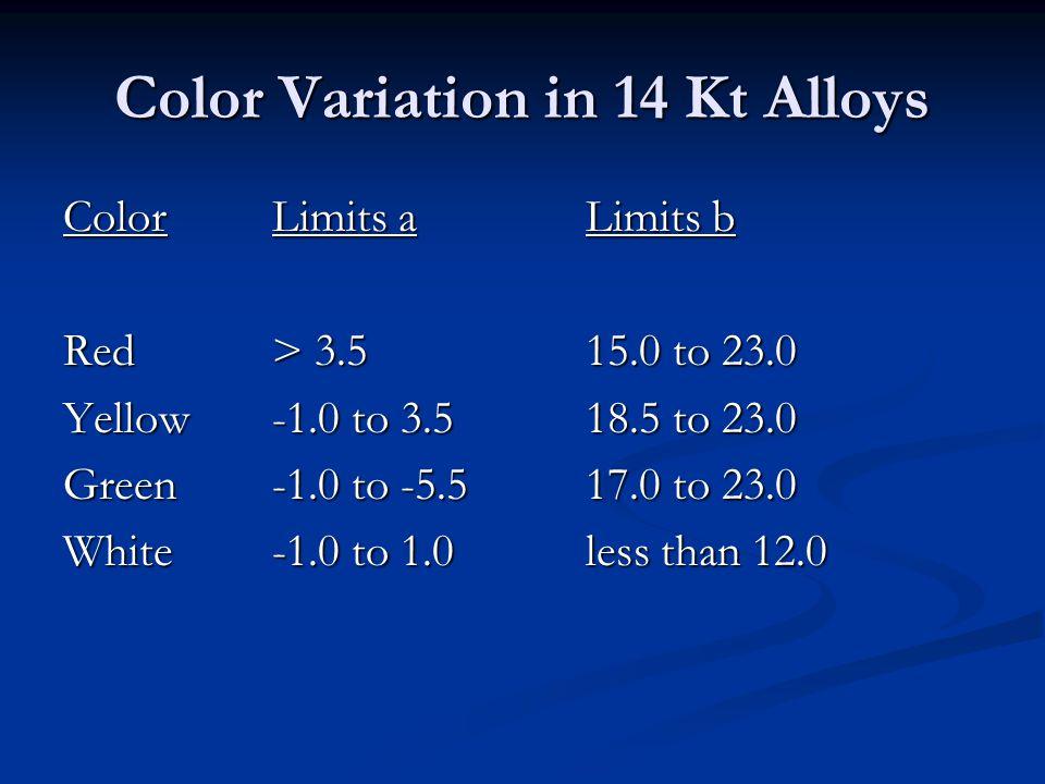 Color Variation in 14 Kt Alloys