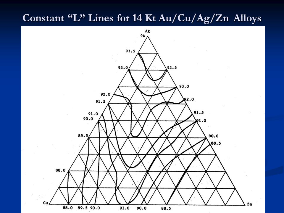 Constant L Lines for 14 Kt Au/Cu/Ag/Zn Alloys