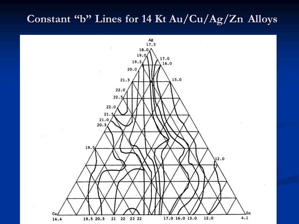 Constant b Lines for 14 Kt Au/Cu/Ag/Zn Alloys