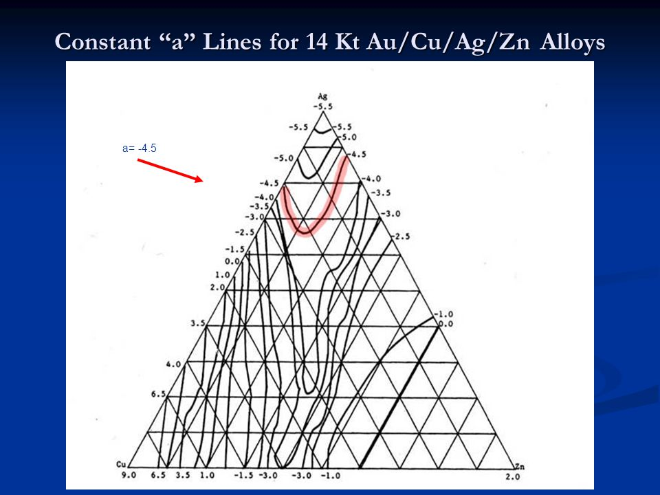 Constant a Lines for 14 Kt Au/Cu/Ag/Zn Alloys