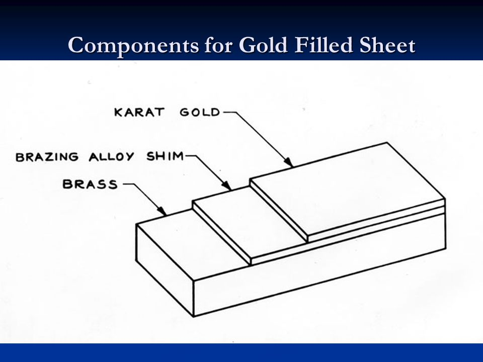 Components for Gold Filled Sheet