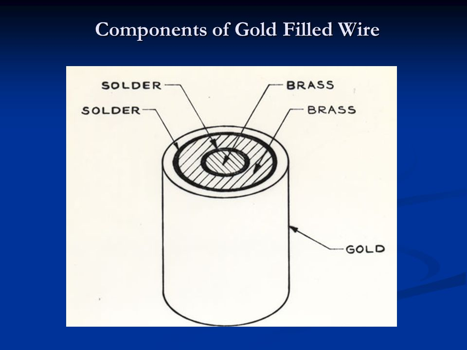 Components of Gold Filled Wire